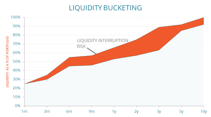 DiligenceVault Liquidity Interruption Chart